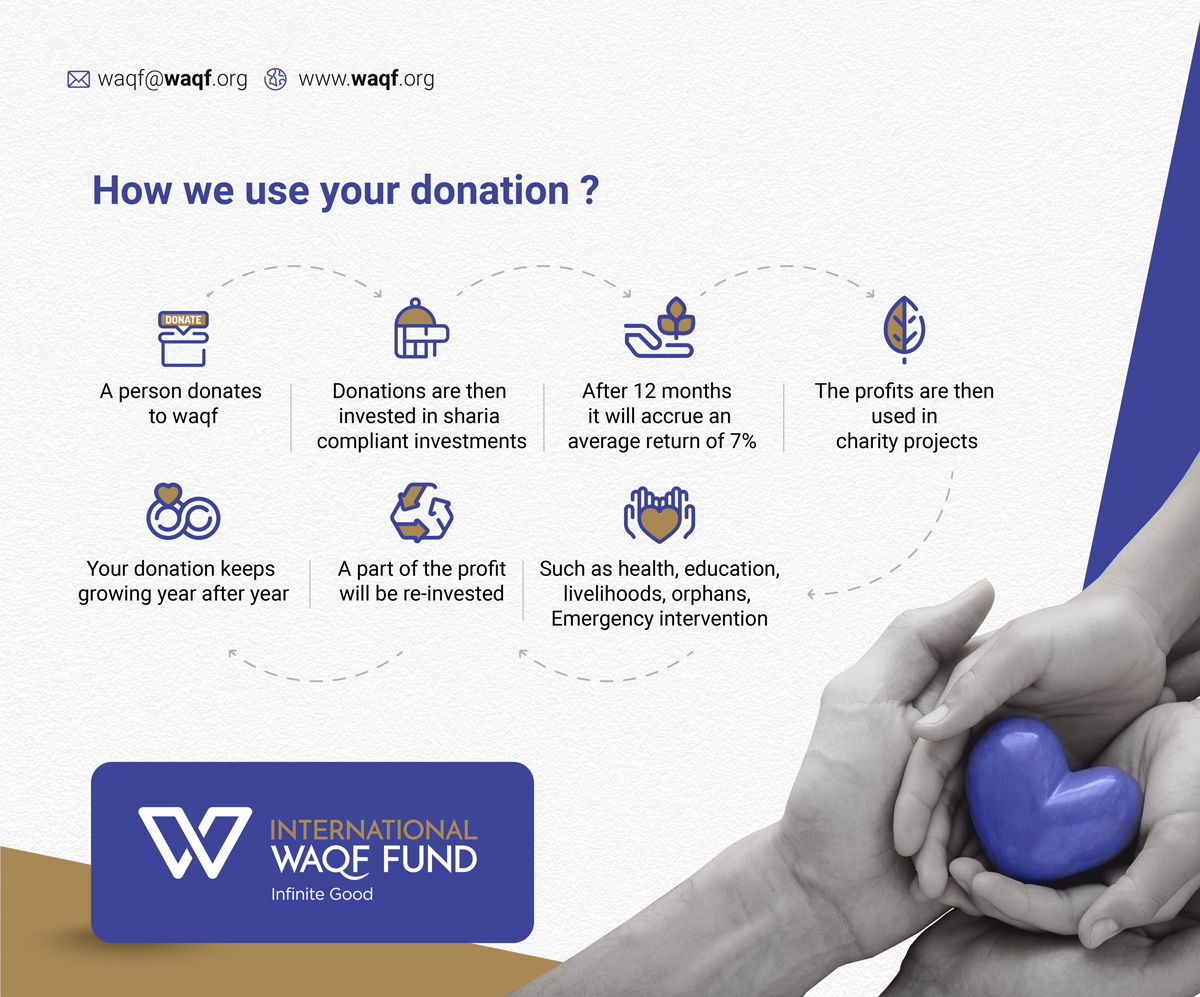 How we use your donation